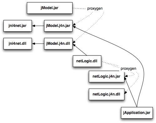 example-jni4net1