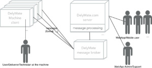 DelyMate – communication using Spring, RabbitMQ and JSON